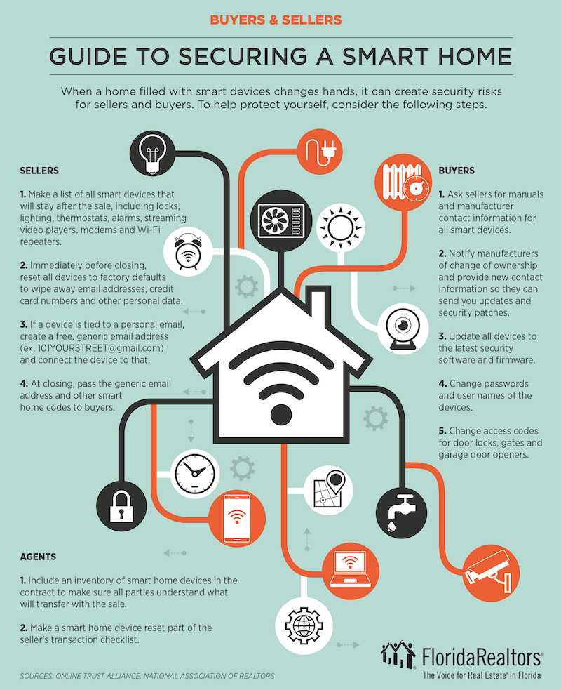 Smart home for buyers and sellers